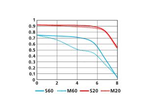 1 NIKKOR VR 10-30mm f/3.5-5.6のMTF性能曲線図 WIDE(10mm)