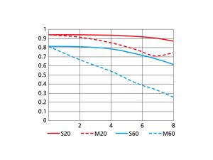 1 NIKKOR VR 10-100mm f/4-5.6のMTF性能曲線図 WIDE(10mm)
