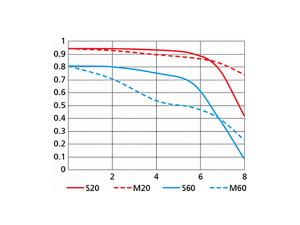 1 NIKKOR VR 10-30mm f/3.5-5.6 PD-ZOOMのMTF性能曲線図 WIDE(10mm)