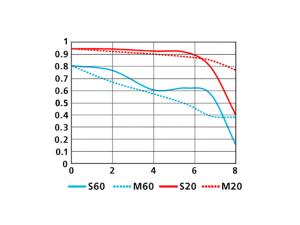 1 NIKKOR 10mm f/2.8のMTF性能曲線図