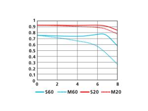 1 NIKKOR 11-27.5mm f/3.5-5.6 MTF曲線 WIDE(11mm)