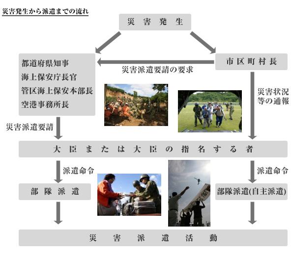 災害派遣の仕組みDisaster relief operation(陸上自衛隊)