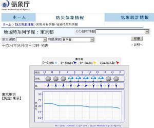 気象庁地域時系列予報 : 東京都 平成24年06月05日17時 発表